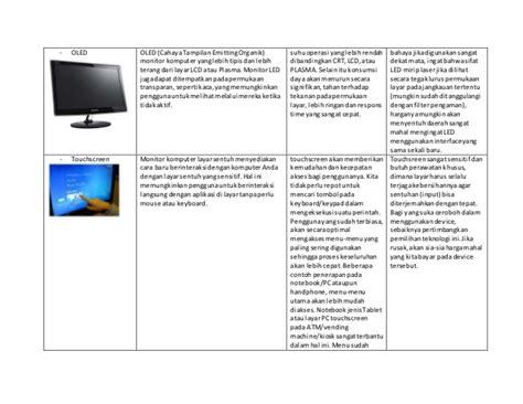 Dan Spesifikasinya jenis jenis monitor dan spesifikasinya
