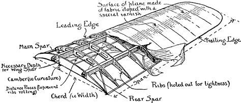 Airplane Wing Diagram Clipart Etc