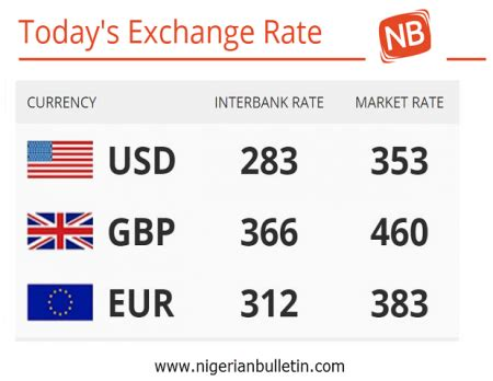 currency converter malaysia to india what is the exchange rate for naira to pounds charibas ga