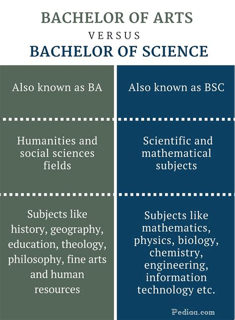 difference between bachelor of arts and bachelor of science