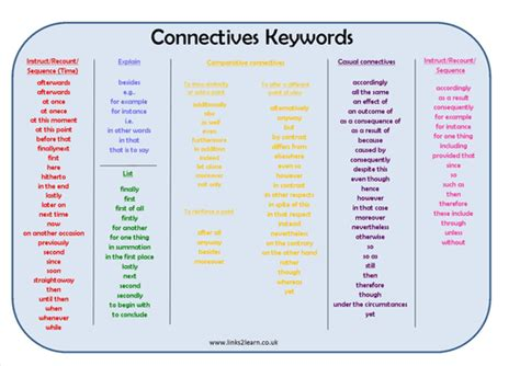 Connective Word Mat by Business Connectives Learning Mat By Tashycxx Teaching Resources Tes