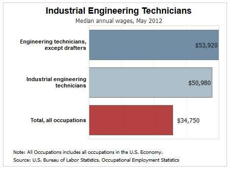 Industrial Engineer Mba Salary by 4 Exciting Entry Level Electronics Engineering