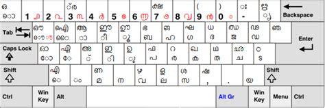 keyboard layout malayalam typing file malayalam keyboard win png wikimedia commons
