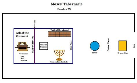 diagram of tabernacle in exodus the tabernacle into the western