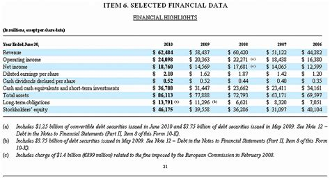 Kaos Cowok Present Vs Future file microsoft 10 k fiscal 2010 selected financial data