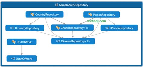 repository pattern base class generic repository and unit of work pattern entity