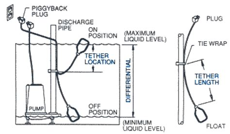 submersible sewage wiring diagram get free image about wiring diagram