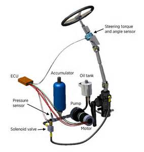 Electro Hydraulic Brake System Ppt Electro Hydraulic Steering Electrohydraulic Steering Gear