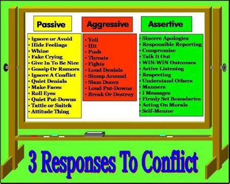 aggressive behavior quotes on passive aggressive behavior quotesgram