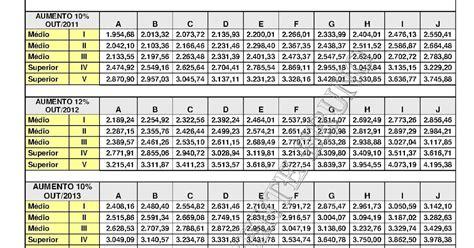 salario seplag mg 2016 blog dos vigilantes tabela salarial tabela de salario