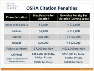 Cpi Table Breaking News Osha Max Penalties Set To Nearly Double
