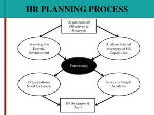 Human Resources Management Plan Template by Process Hrm Planning Images