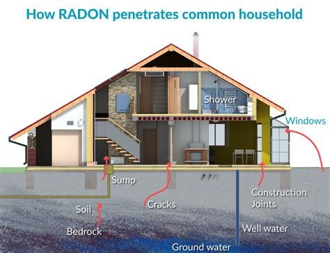 is radon common in homes home review