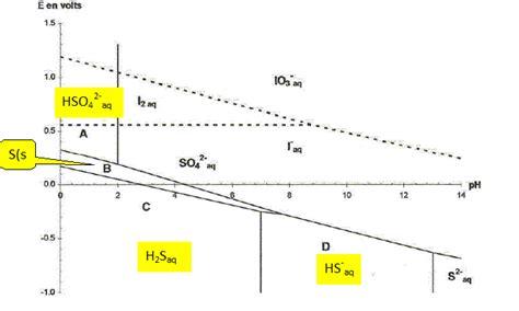 diagramme potentiel ph de l eau oxygénée dosage des ions sulfures en solution aqueuse concours