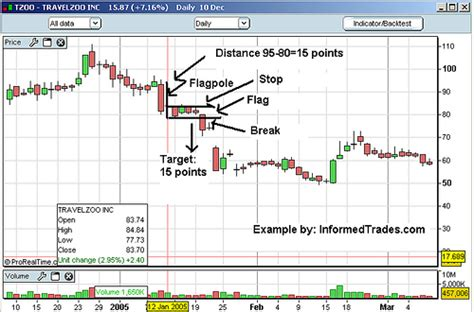 trading pattern wiki file bear flag exle jpg wikimedia commons