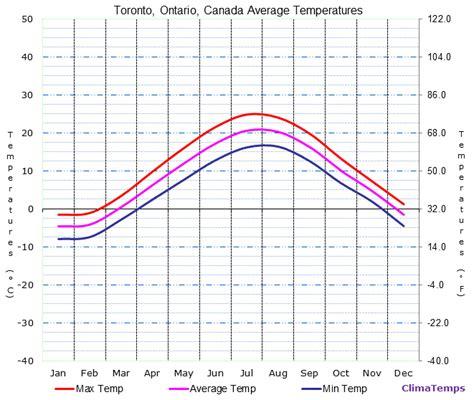 average temperature average temperature images