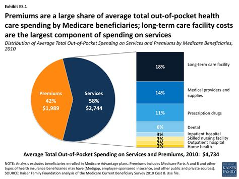 what is the average cost of a one bedroom apartment how much is enough out of pocket spending among medicare