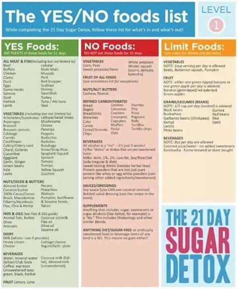 21 Day Sugar Detox by 21 Day Sugar Detox Level 1 Paleo 21dsd Paleoschmaleo
