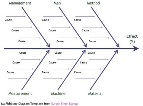 43 Great Fishbone Diagram Templates Exles Word Excel Fishbone Diagram Template