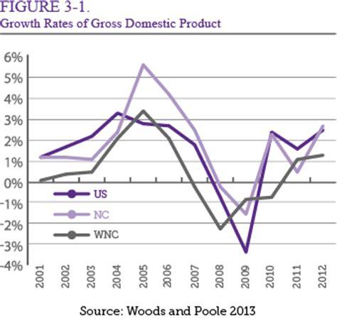 us department of commerce bureau of economic analysis carolina chapter 3 the state of
