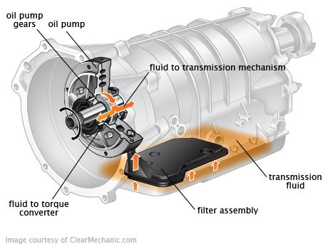 Transmission Fluid Change Cost   RepairPal Estimate