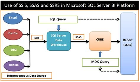 microsoft sql server knowledge bank pictorial diagram of