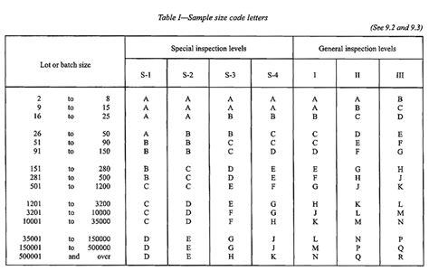 Standard Fenstergrößen Tabelle by Ansi Sling Tables Table 1 Sle Size Code Letters