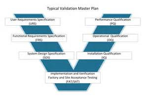 equipment validation life cycle bing images