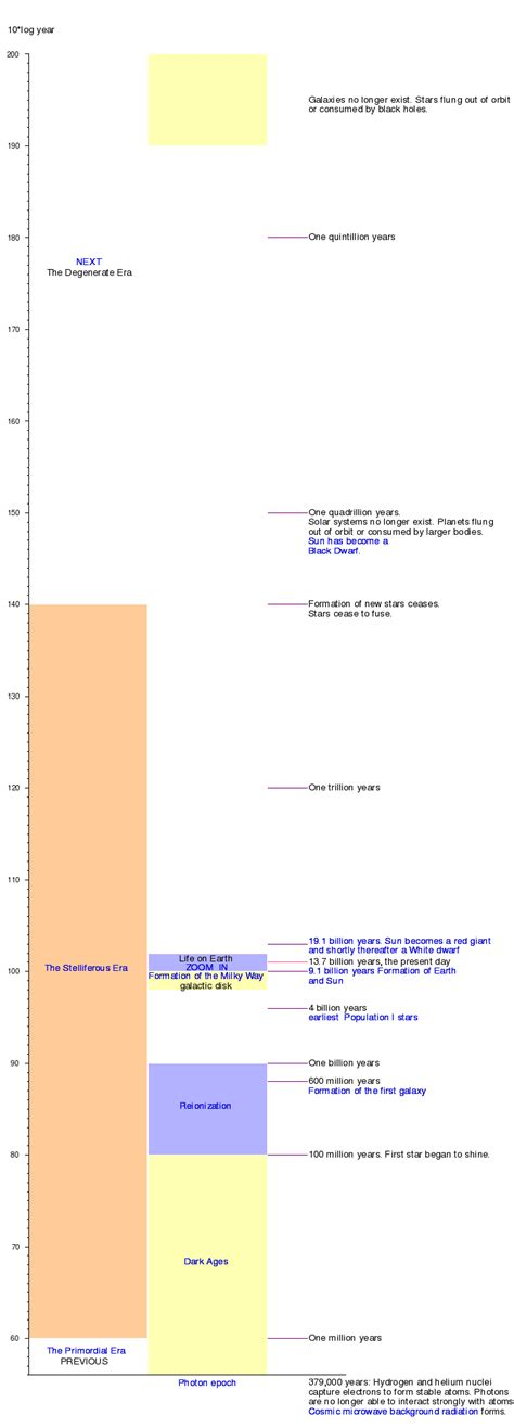 Expanding Light Graphical Timeline Of The Stelliferous Era Wikipedia