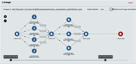 data lineage diagram zaloni platform for big data governance information asset