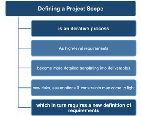 design management scope creating a project scope statement