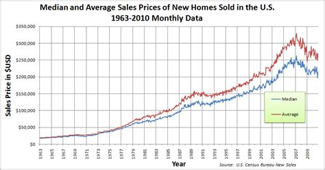 average housing prices by year what in the hell was so special about the years 2000 2006 to cause area housing prices