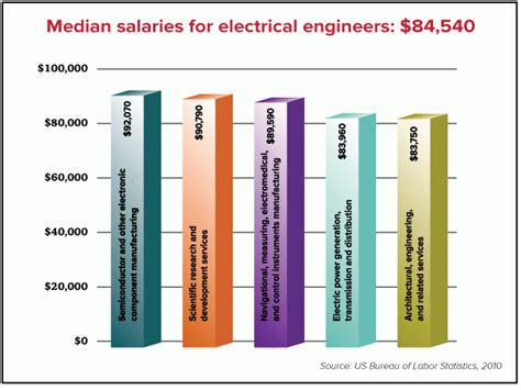 design engineer salary nz career prospects electrical and computer engineering