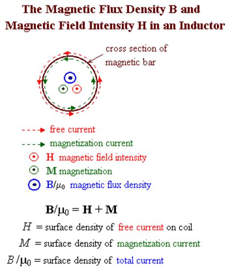 flux density capacitor definition topics on electromagnetics