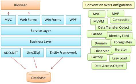 design pattern net framework net design pattern framework dofactory com