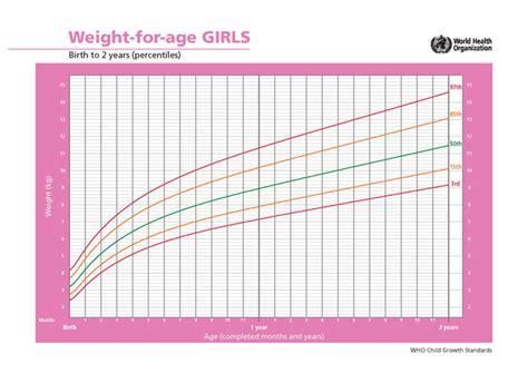 average newborn weight gain