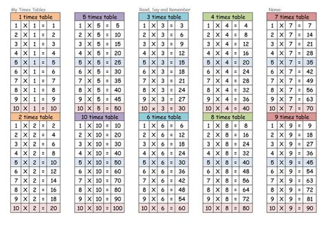 activity table for india 2 20 table chart worksheet ixiplay free resume sles