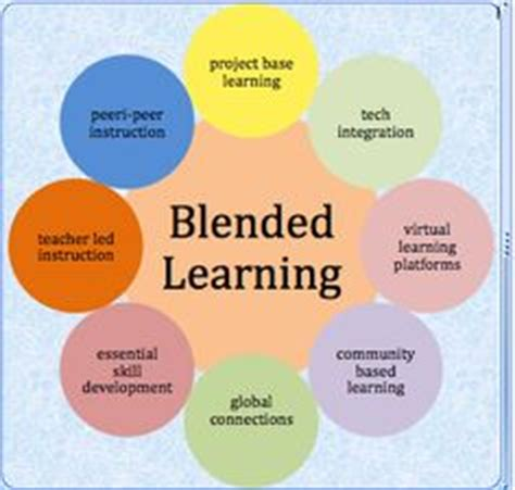 blended learning flipped classrooms a comprehensive guide teaching learning in the digital age books 1000 images about blended learning on blended