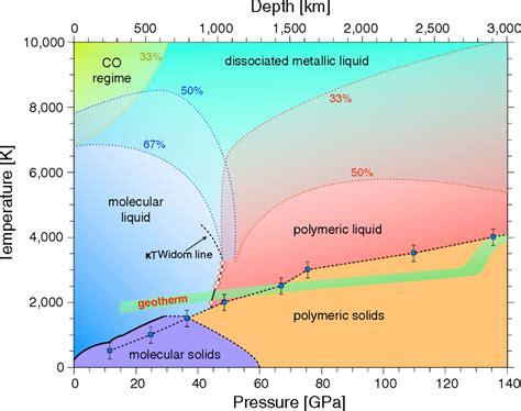 thermodynamic phase diagram energy