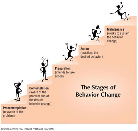 stages of change diagram pactnow ca the stages of change