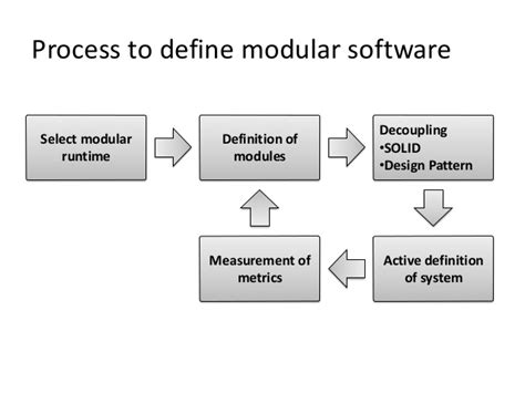 design modular meaning building modular software with osgi ulf fildebrandt