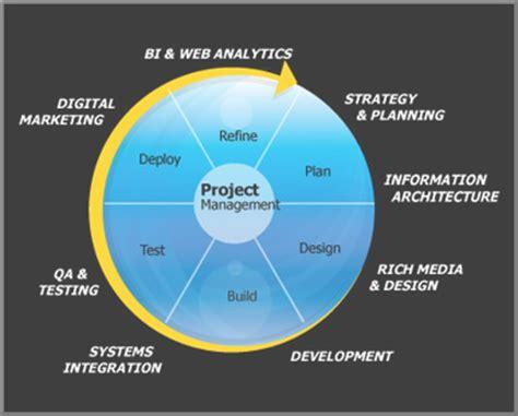 website design life cycle web mobile web development by naweed qadir new