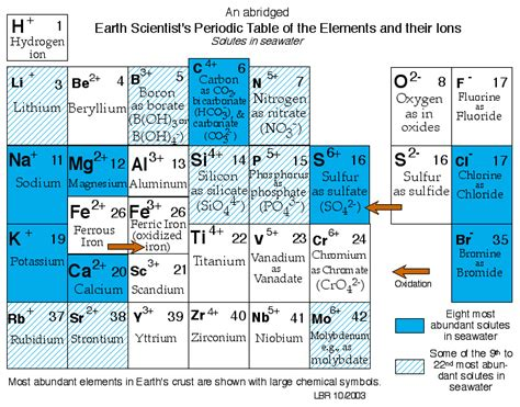 search results for chemical chart search results for ion periodic table calendar 2015