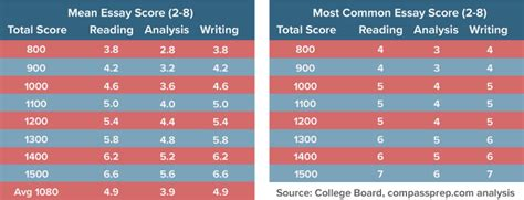 Scores On Sat Essay by Sat Essay Scores Explained Compass Education