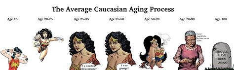 Asian Women Aging Meme - asian girl aging meme www pixshark com images