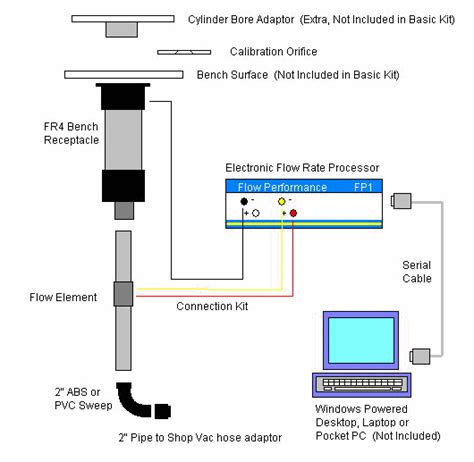 how to build a flow bench flow performance flow performance flow bench flow bench kit