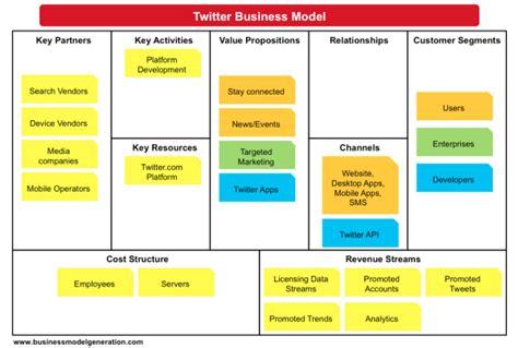el modelo de negocio de twitter rankia