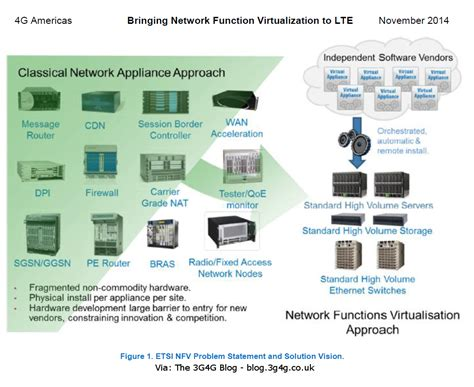 network function virtualization concepts and applicability in 5g networks wiley ieee books the 3g4g bringing network function virtualization