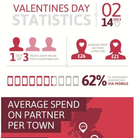 valentines day race s day statistics 2013 infographics