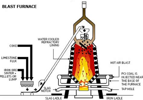 diagram of a blast furnace labeled blast furnace diagram car interior design